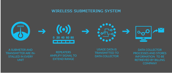 Wireless Submetering